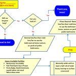 Flowchart graphic