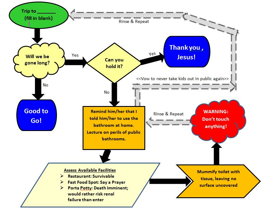 Flowchart graphic